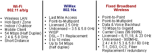 wi-fi - WiMax - Fixed Broadband Wireless