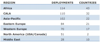 WiMax Deployments Worldwide