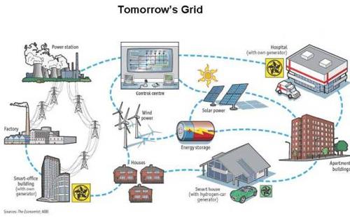 Future Smart Grid