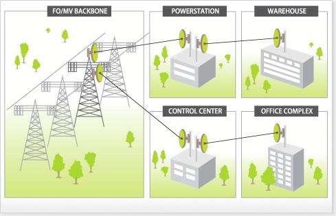 Utility Wireless